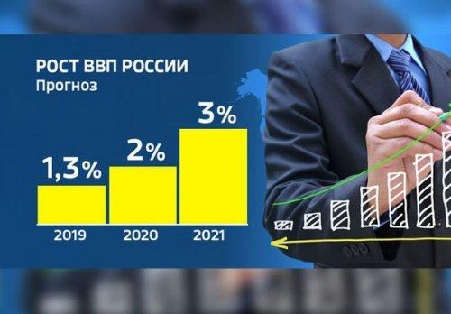 При каких условиях Россия может догнать развитые страны Запада?